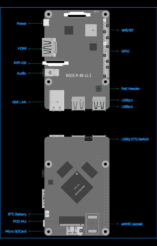 Rock Pi4 - Fast Single Board Computer